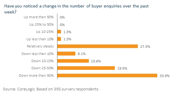 Graph: Have you noticed a change in the number of buyer enquiries over the past week?
