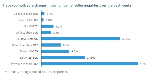 Graph: Have you noticed a change in the number of seller enquiries over the past week?